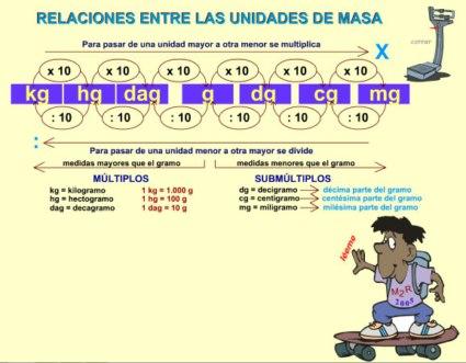 20110703115718-relaciones-unidades-masa-800x600-.jpg